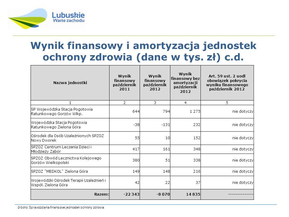 Wynik finansowy i amortyzacja jednostek ochrony zdrowia (dane w tys. zł) c.d. źródło: Sprawozdania finansowe jednostek ochrony zdrowia Nazwa jednostki