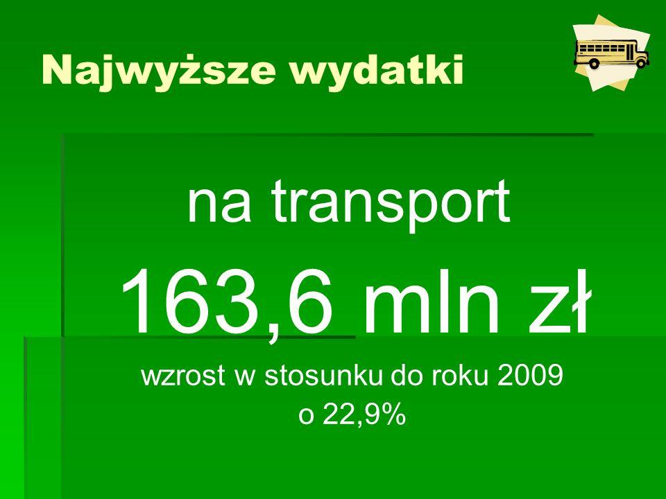 na transport 163,6 mln zł wzrost w stosunku do roku 2009 o 22,9% Najwyższe wydatki