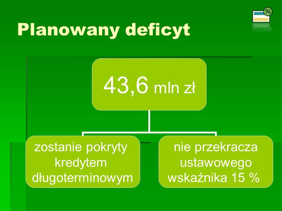 43,6 mln zł zostanie pokryty kredytem długoterminowym nie przekracza ustawowego wskaźnika 15 % Planowany deficyt