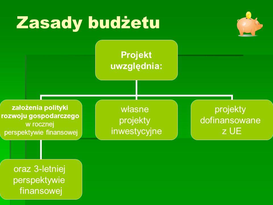 Projekt uwzględnia: założenia polityki rozwoju gospodarczego w rocznej perspektywie finansowej oraz 3-letniej perspektywie finansowej własne projekty inwestycyjne projekty dofinansowane z UE Zasady budżetu
