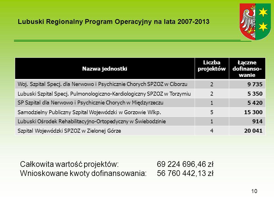 Nazwa jednostki Liczba projektów Łączne dofinanso- wanie Woj.