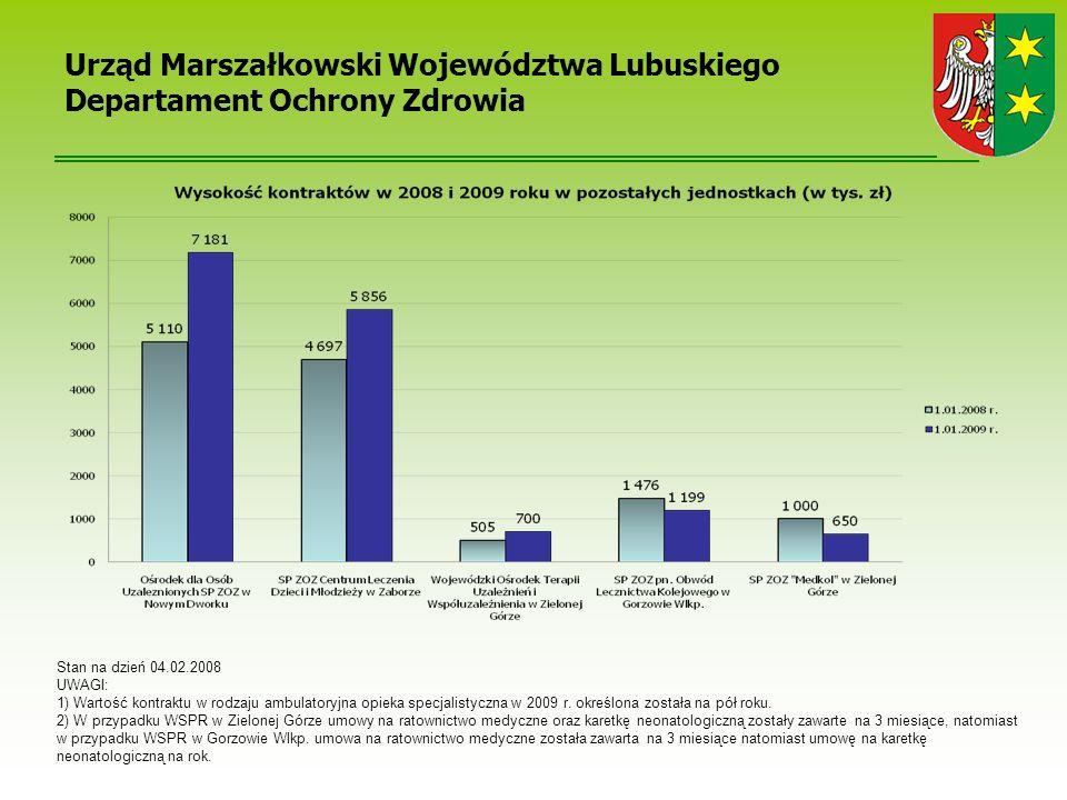 Urząd Marszałkowski Województwa Lubuskiego Departament Ochrony Zdrowia Stan na dzień 04.02.2008 UWAGI: 1) Wartość kontraktu w rodzaju ambulatoryjna opieka specjalistyczna w 2009 r.