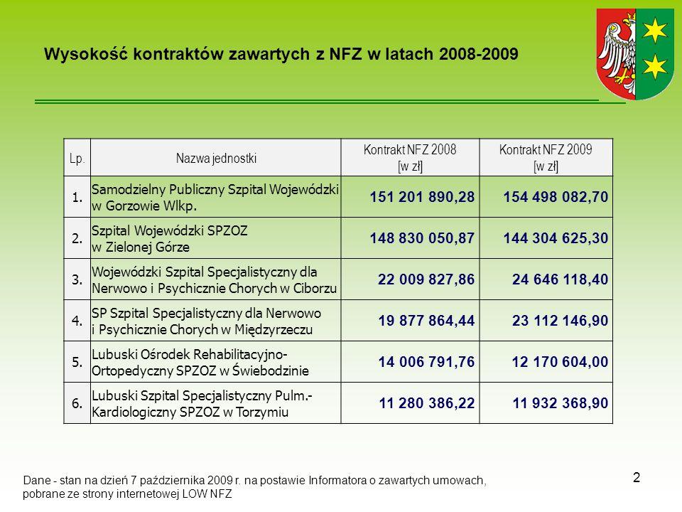 Lp.Nazwa jednostki Kontrakt NFZ 2008 [w zł] Kontrakt NFZ 2009 [w zł] 1.