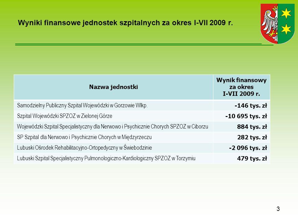 Nazwa jednostki Wynik finansowy za okres I-VII 2009 r.