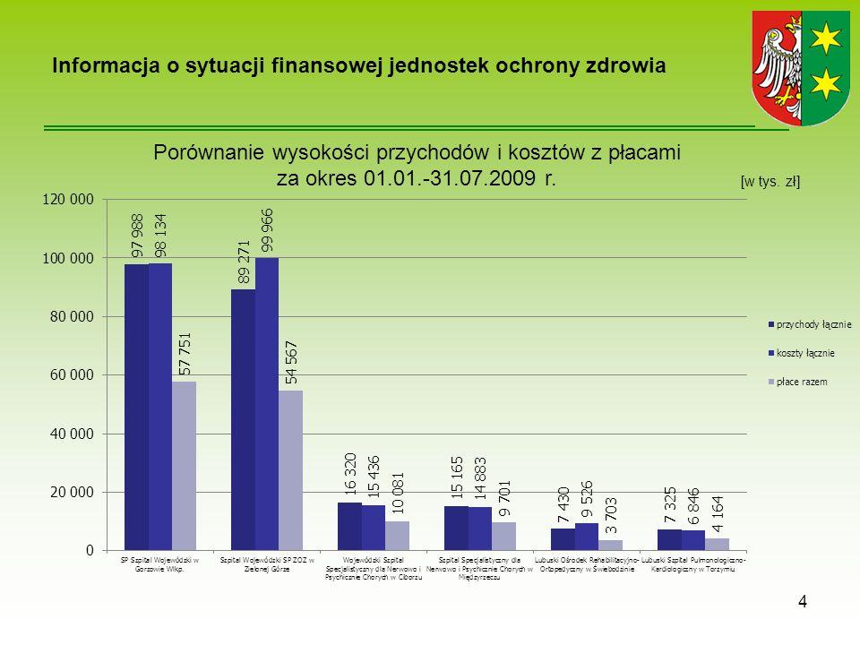 Informacja o sytuacji finansowej jednostek ochrony zdrowia 4 Porównanie wysokości przychodów i kosztów z płacami za okres 01.01.-31.07.2009 r.