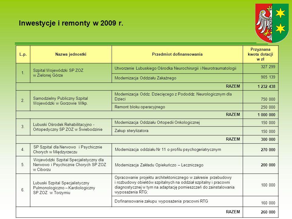 Inwestycje i remonty w 2009 r.