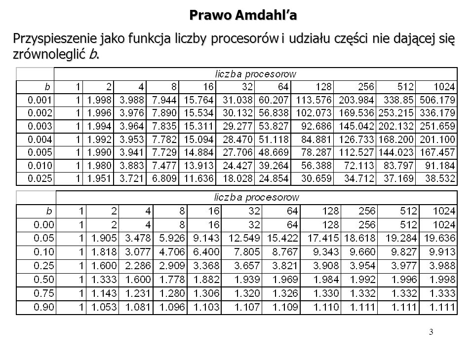 4 Prawo Amdahla Przyspieszenie jako funkcja liczby procesorów i udziału części nie dającej się zrównoleglić b.