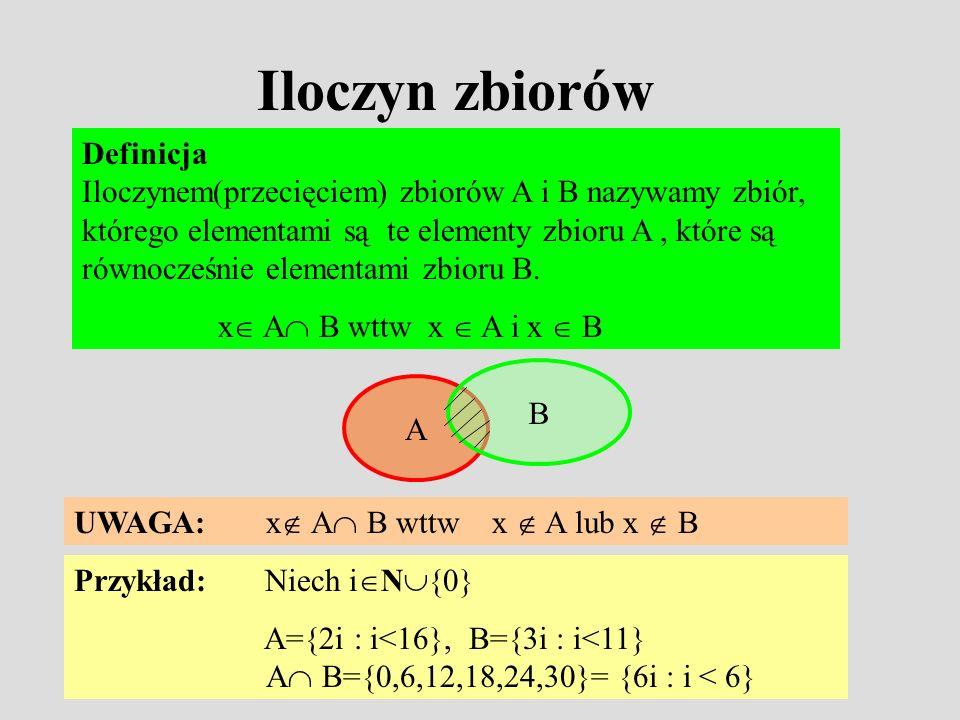 Iloczyn zbiorów Definicja Iloczynem(przecięciem) zbiorów A i B nazywamy zbiór, którego elementami są te elementy zbioru A, które są równocześnie elementami zbioru B.