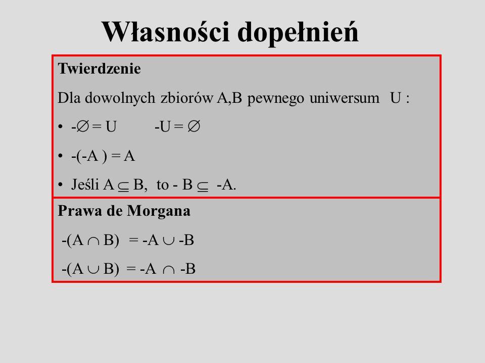 Własności dopełnień Twierdzenie Dla dowolnych zbiorów A,B pewnego uniwersum U : - = U -U = -(-A ) = A Jeśli A B, to - B -A.