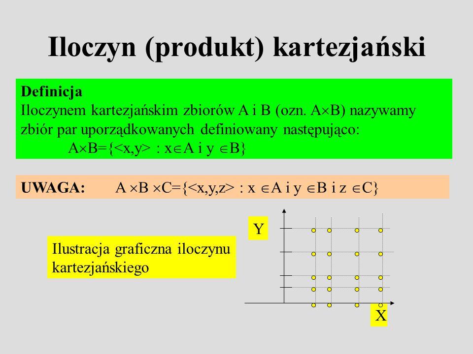 Iloczyn (produkt) kartezjański Definicja Iloczynem kartezjańskim zbiorów A i B (ozn.