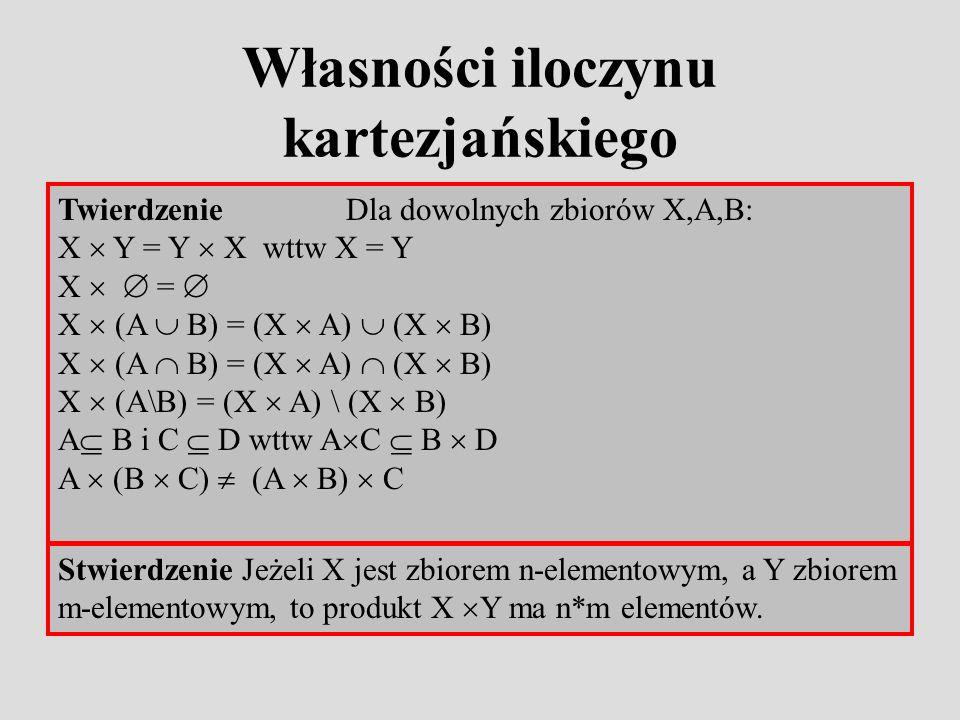 Własności iloczynu kartezjańskiego Stwierdzenie Jeżeli X jest zbiorem n-elementowym, a Y zbiorem m-elementowym, to produkt X Y ma n*m elementów.