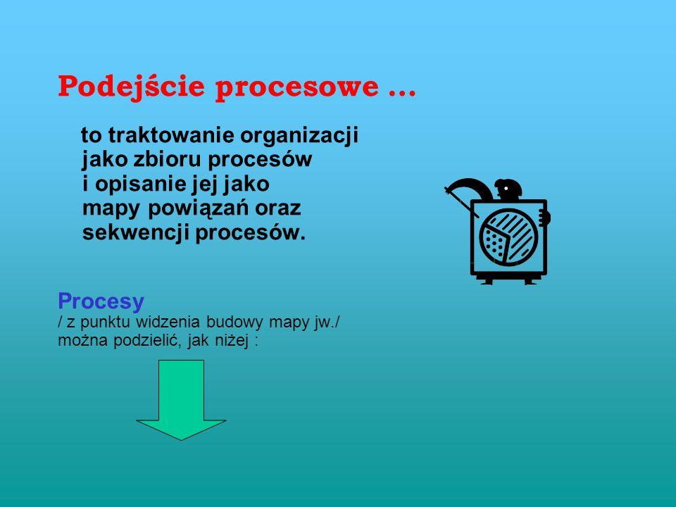 Każde przekazanie z działu do działu wymaga co najmniej dwu mechanizmów kontrolnych – wydania i przyjęcia, a także transportu / komunikacji / między d