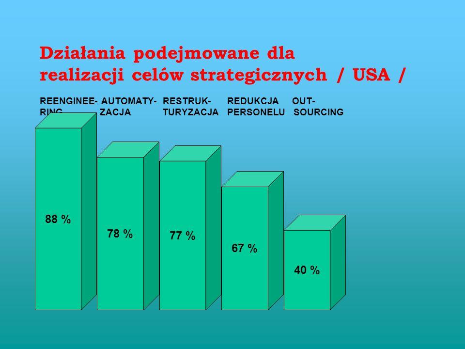Zarządzanie procesowe Optymaliza- cja zatrudn. Restruktury- zacja TQM Kwestiono- wane założenia podstawowe zatrudnienie, wydajność raportowanie, spraw