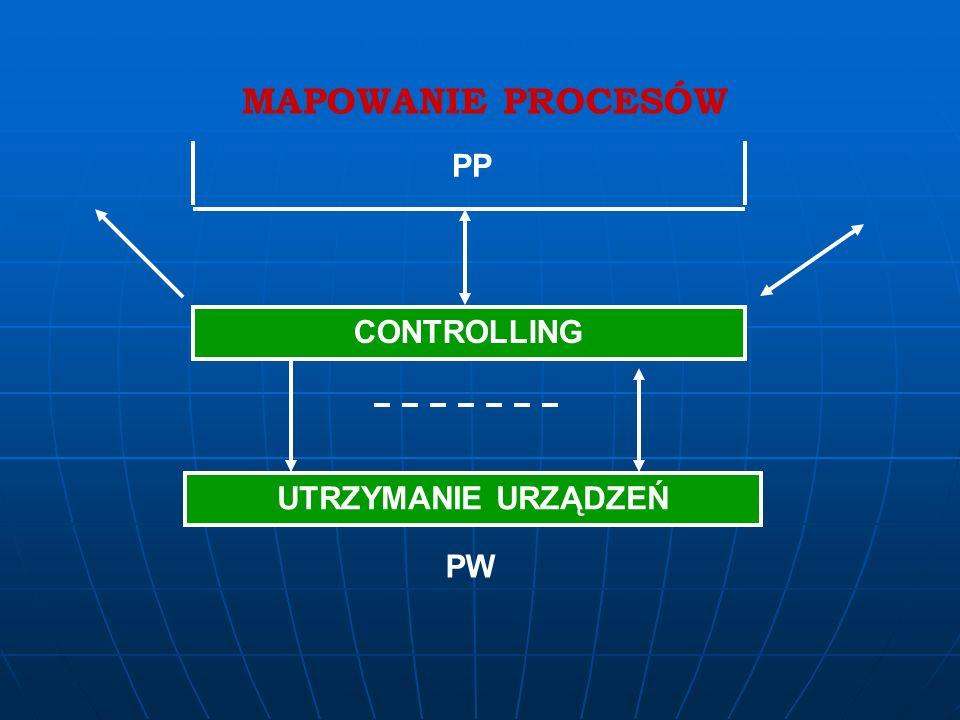 MAPOWANIE PROCESÓW Dystrybucja Spedycja Magazynowanie Reklamacje ( W2, PP PW ) Fakturowanie ( W2 PW ) W2