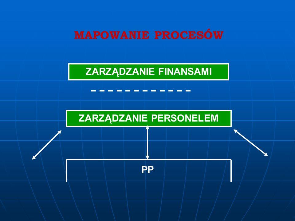 MAPOWANIE PROCESÓW PP CONTROLLING UTRZYMANIE URZĄDZEŃ PW