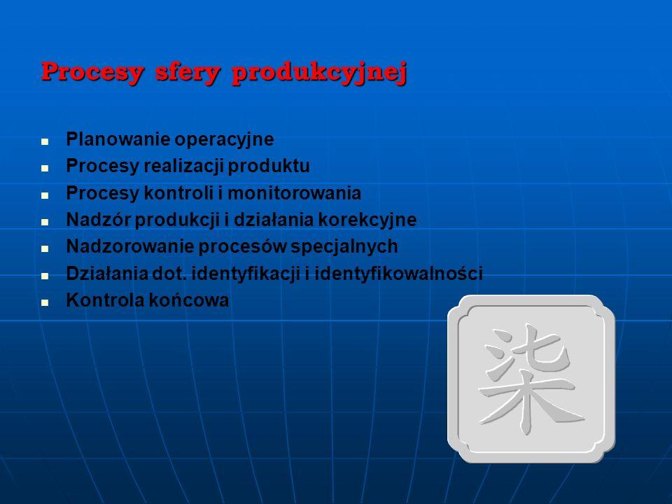 Procesy sfery przed – produkcyjnej Prace badawczo – rozwojowe Planowanie produktów i przedsięwzięć Projektowanie i przygotowanie inwestycji Realizacja