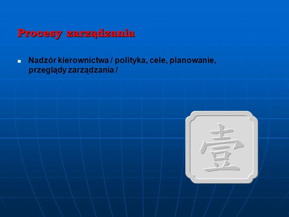 Procesy zarządzania systemowego Nadzór dokumentacji Auditowanie wewnętrzne Prowadzenie działań korygujących i zapobiegawczych Analiza danych