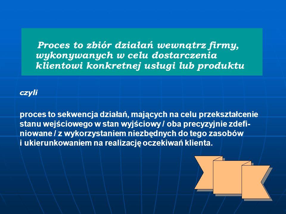 PROCES - baza systemu