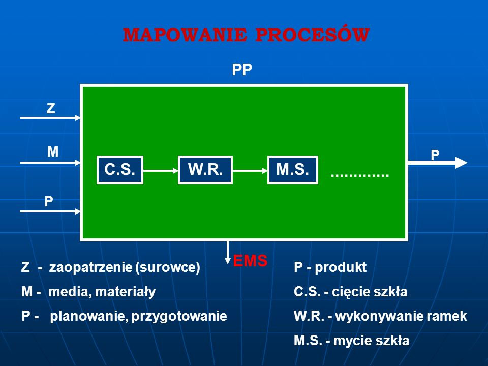 MAPOWANIE PROCESÓW P Z PP PW W 1W 2 W 1 – proc. przed-prod. W 2 - pr. po-prod. PP - proces podstawowy PZ - procesy zarządzania PW - procesy wspomagają