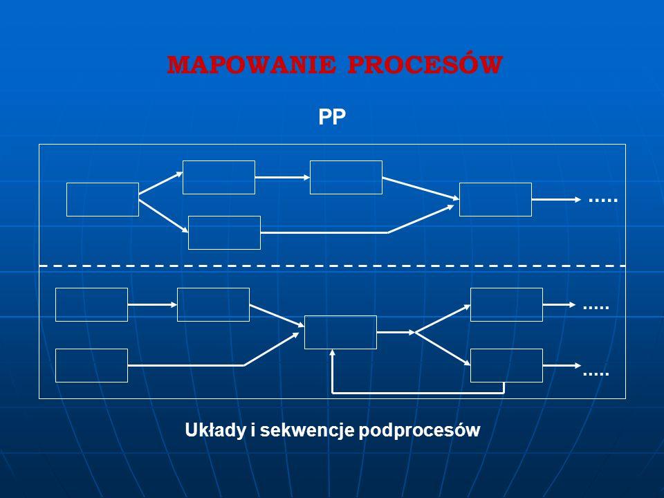 MAPOWANIE PROCESÓW PP EMS C.S.W.R.M.S.............. Z M P P Z - zaopatrzenie (surowce) M - media, materiały P - planowanie, przygotowanie P - produkt