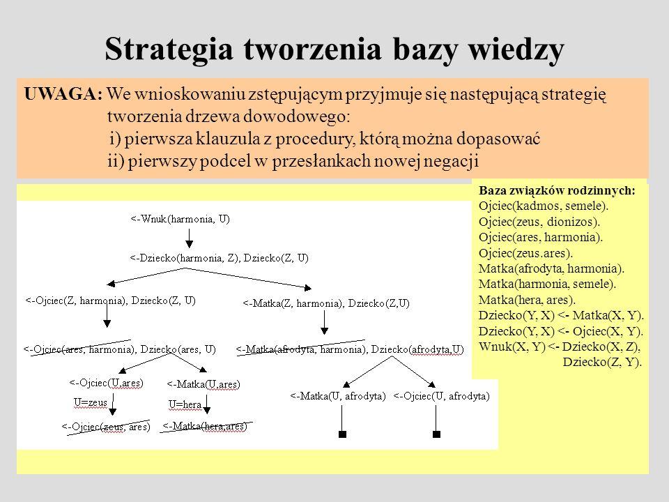 Strategia tworzenia bazy wiedzy UWAGA: We wnioskowaniu zstępującym przyjmuje się następującą strategię tworzenia drzewa dowodowego: i) pierwsza klauzula z procedury, którą można dopasować ii) pierwszy podcel w przesłankach nowej negacji Baza związków rodzinnych: Ojciec(kadmos, semele).