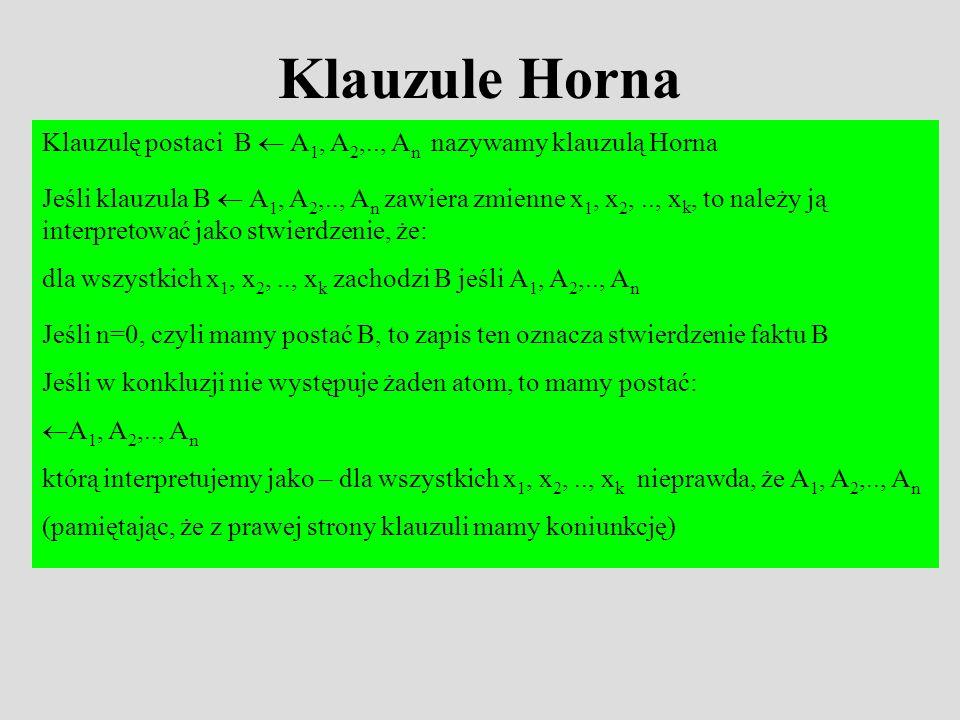 Klauzule Horna Klauzulę postaciB A 1, A 2,.., A n nazywamy klauzulą Horna Jeśli klauzula B A 1, A 2,.., A n zawiera zmienne x 1, x 2,.., x k, to należy ją interpretować jako stwierdzenie, że: dla wszystkich x 1, x 2,.., x k zachodzi B jeśli A 1, A 2,.., A n Jeśli n=0, czyli mamy postać B, to zapis ten oznacza stwierdzenie faktu B Jeśli w konkluzji nie występuje żaden atom, to mamy postać: A 1, A 2,.., A n którą interpretujemy jako – dla wszystkich x 1, x 2,.., x k nieprawda, że A 1, A 2,.., A n (pamiętając, że z prawej strony klauzuli mamy koniunkcję)
