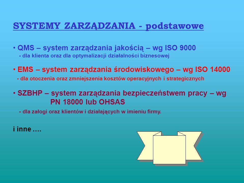 SYSTEMY ZARZĄDZANIA - podstawowe QMS – system zarządzania jakością – wg ISO 9000 - dla klienta oraz dla optymalizacji działalności biznesowej EMS – system zarządzania środowiskowego – wg ISO 14000 - dla otoczenia oraz zmniejszenia kosztów operacyjnych i strategicznych SZBHP – system zarządzania bezpieczeństwem pracy – wg PN 18000 lub OHSAS - dla załogi oraz klientów i działających w imieniu firmy.
