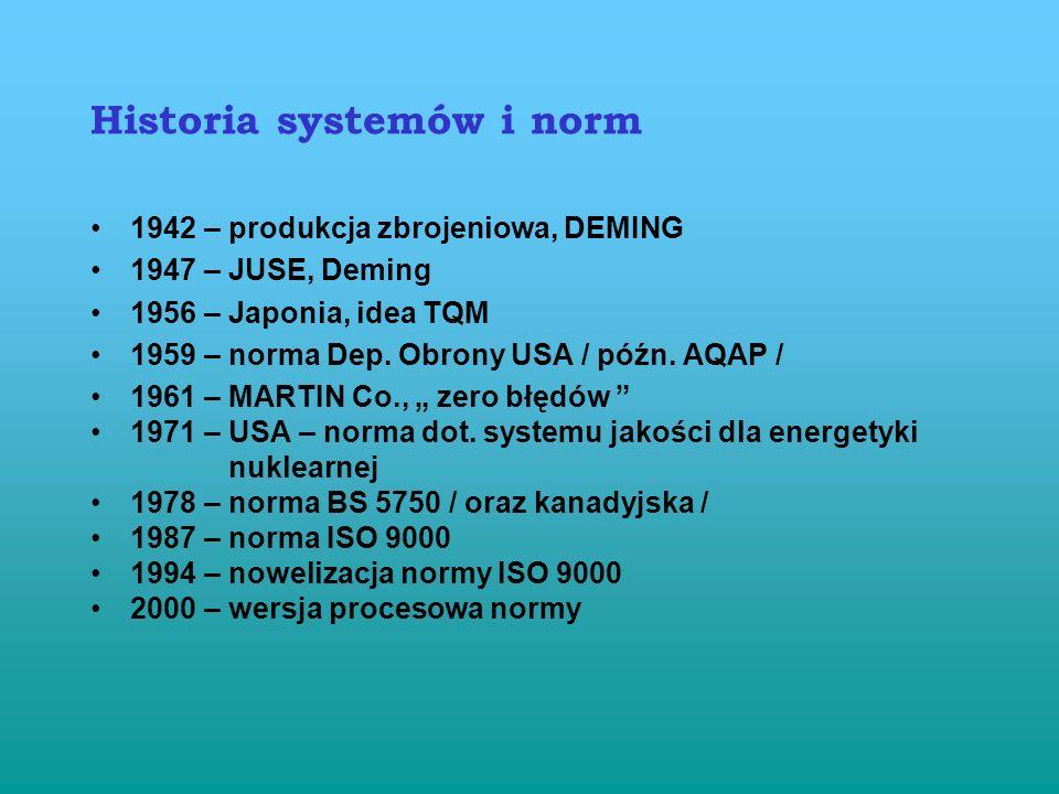 Historia systemów i norm 1942 – produkcja zbrojeniowa, DEMING 1947 – JUSE, Deming 1956 – Japonia, idea TQM 1959 – norma Dep.