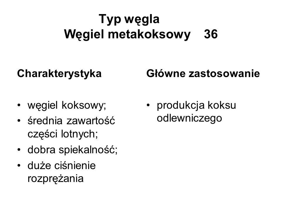 Typ węgla Węgiel metakoksowy 36 Charakterystyka węgiel koksowy; średnia zawartość części lotnych; dobra spiekalność; duże ciśnienie rozprężania Główne