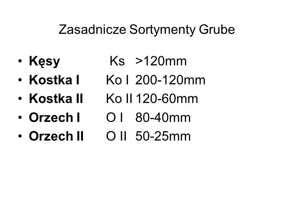 Zasadnicze Sortymenty Grube Kęsy Ks>120mm Kostka IKo I200-120mm Kostka IIKo II120-60mm Orzech IO I80-40mm Orzech IIO II50-25mm
