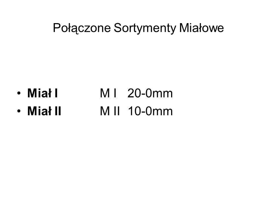 Połączone Sortymenty Miałowe Miał I M I20-0mm Miał IIM II10-0mm
