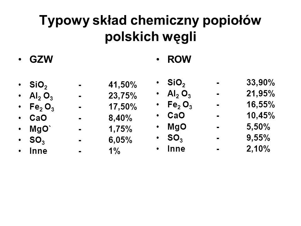 Typowy skład chemiczny popiołów polskich węgli GZW SiO 2 -41,50% Al 2 O 3 -23,75% Fe 2 O 3 -17,50% CaO- 8,40% MgO`-1,75% SO 3 -6,05% Inne-1% ROW SiO 2