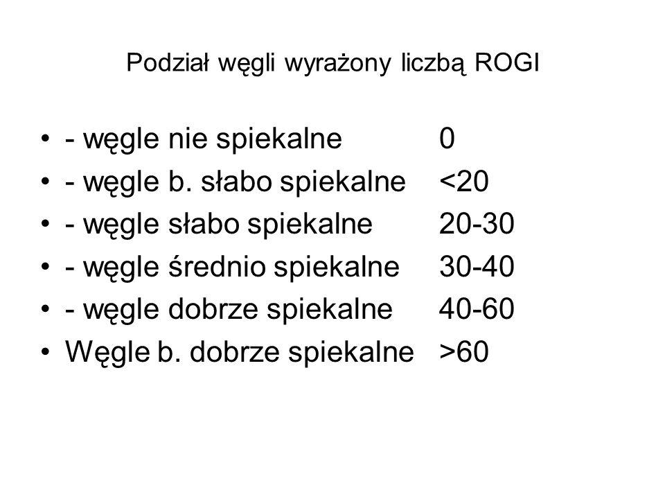 Podział węgli wyrażony liczbą ROGI - węgle nie spiekalne 0 - węgle b. słabo spiekalne<20 - węgle słabo spiekalne20-30 - węgle średnio spiekalne30-40 -