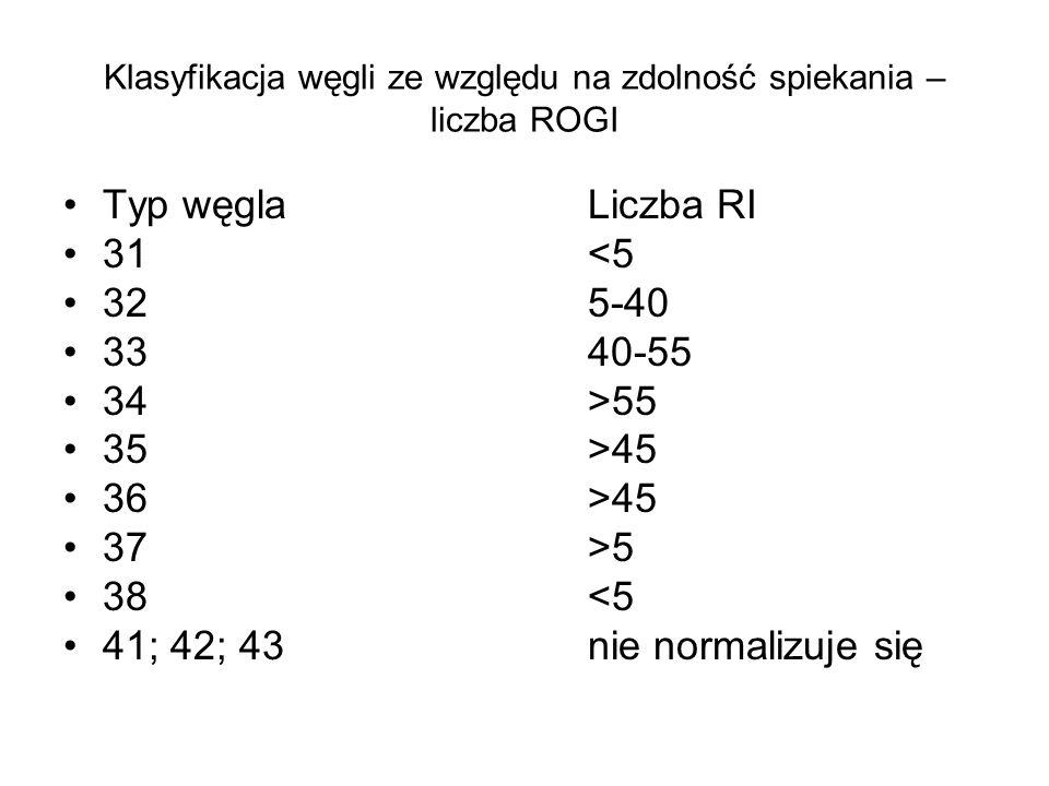 Klasyfikacja węgli ze względu na zdolność spiekania – liczba ROGI Typ węglaLiczba RI 31<5 325-40 3340-55 34>55 35>45 36>45 37>5 38<5 41; 42; 43nie nor