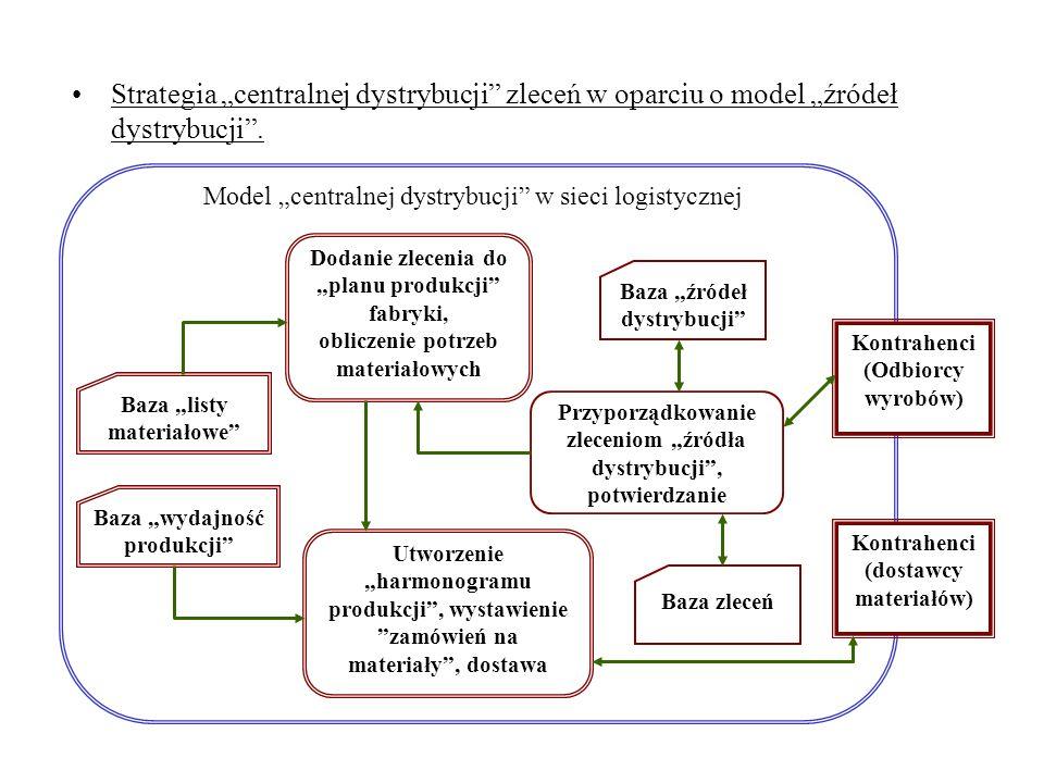 Problemy odwzorowani sieci logistycznej w systemach ERP, które kontrolują fabryki: - unifikacja formatów danych wymienianych między systemami ERP fabr