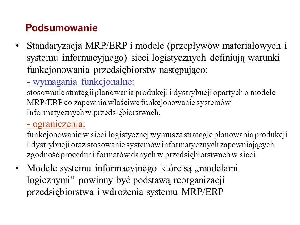 Model informacyjny strategii ATP w obsłudze kontrahenta Przyjmowanie i potwierdzanie zleceń; rezerwacja nadwyżek wyrobów (ATP) Zlecenia Utworzenie pla