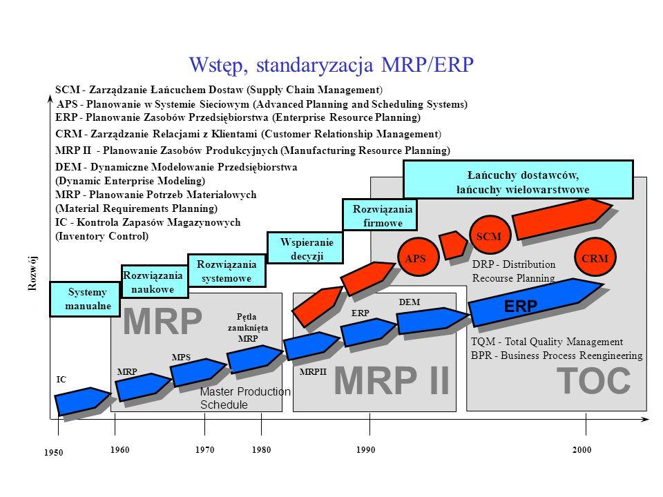 Wstęp, standaryzacja MRP/ERP TOC MRP 1950 1960197019801990 IC Systemy manualne MRP Rozwiązania naukowe MPS Pętla zamknięta MRP Rozwiązania systemowe MRPII Wspieranie decyzji Rozwój DEM Rozwiązania firmowe ERP APS 2000 ERP Łańcuchy dostawców, łańcuchy wielowarstwowe SCM MRP II IC - Kontrola Zapasów Magazynowych (Inventory Control) MRP - Planowanie Potrzeb Materiałowych (Material Requirements Planning) MRP II - Planowanie Zasobów Produkcyjnych (Manufacturing Resource Planning) ERP - Planowanie Zasobów Przedsiębiorstwa (Enterprise Resource Planning) DEM - Dynamiczne Modelowanie Przedsiębiorstwa (Dynamic Enterprise Modeling) SCM - Zarządzanie Łańcuchem Dostaw (Supply Chain Management) CRM - Zarządzanie Relacjami z Klientami (Customer Relationship Management) APS - Planowanie w Systemie Sieciowym (Advanced Planning and Scheduling Systems) CRM TQM - Total Quality Management BPR - Business Process Reengineering DRP - Distribution Recourse Planning Master Production Schedule