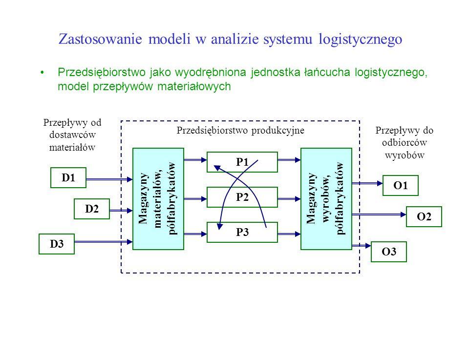 Zastosowanie modeli w analizie systemu logistycznego Przedsiębiorstwo jako wyodrębniona jednostka łańcucha logistycznego, model przepływów materiałowych D1 D2 D3 Przepływy od dostawców materiałów Przedsiębiorstwo produkcyjne Magazyny materiałów, półfabrykatów P3 P2 P1 Magazyny wyrobów, półfabrykatów O1 O2 O3 Przepływy do odbiorców wyrobów