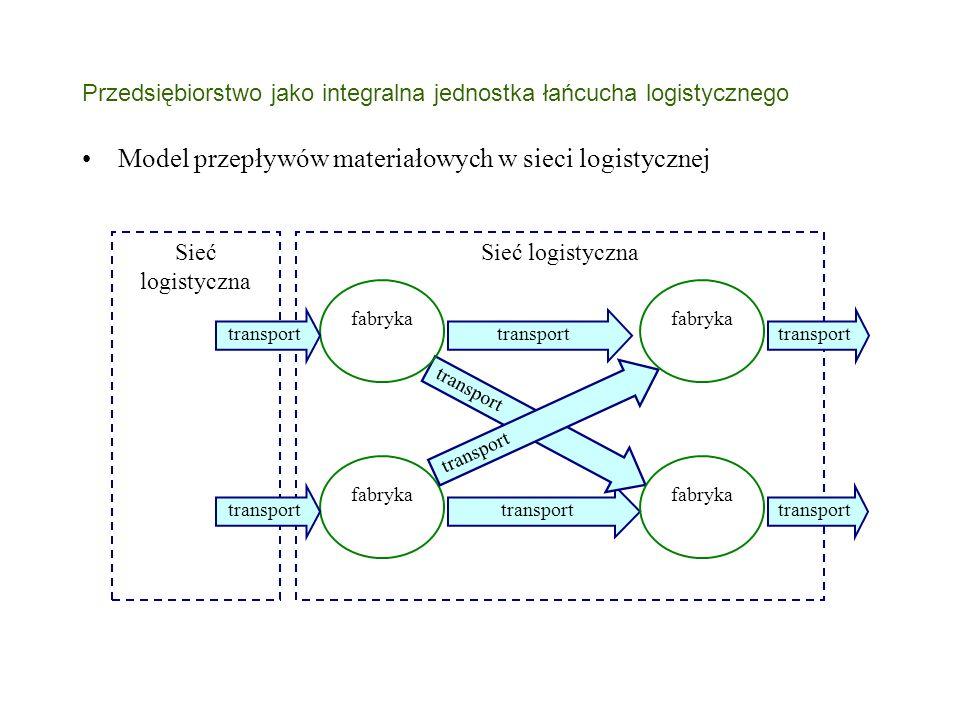 Przedsiębiorstwo jako integralna jednostka łańcucha logistycznego Sieć logistyczna fabryka Sieć logistyczna transport fabryka Model przepływów materiałowych w sieci logistycznej transport