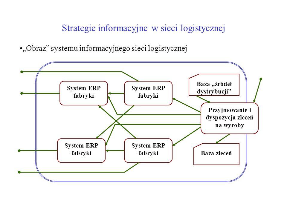 Obraz systemu informacyjnego sieci logistycznej System ERP fabryki Baza zleceń Baza źródeł dystrybucji System ERP fabryki Przyjmowanie i dyspozycja zleceń na wyroby Strategie informacyjne w sieci logistycznej