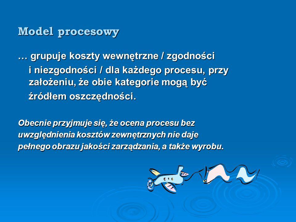 Model procesowy … grupuje koszty wewnętrzne / zgodności i niezgodności / dla każdego procesu, przy założeniu, że obie kategorie mogą być i niezgodności / dla każdego procesu, przy założeniu, że obie kategorie mogą być źródłem oszczędności.