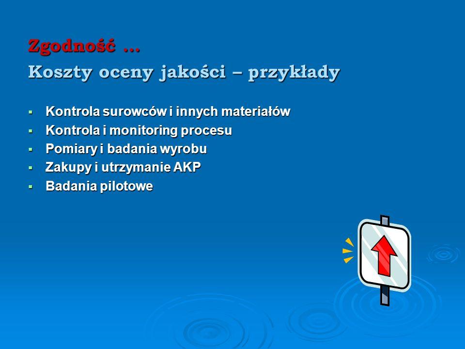 Zgodność … Koszty zapobiegania – przykłady Planowanie jakości / system / Planowanie jakości / system / Poprawa jakości / programy naprawcze / Poprawa