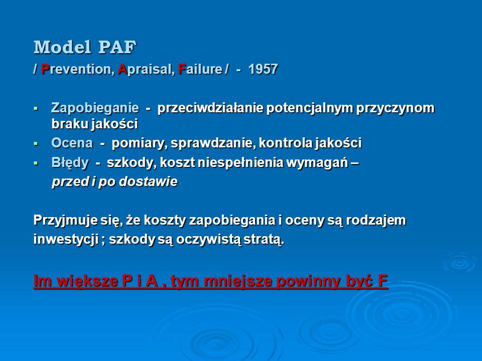 Model PAF / Prevention, Apraisal, Failure / - 1957 Zapobieganie - przeciwdziałanie potencjalnym przyczynom braku jakości Zapobieganie - przeciwdziałanie potencjalnym przyczynom braku jakości Ocena - pomiary, sprawdzanie, kontrola jakości Ocena - pomiary, sprawdzanie, kontrola jakości Błędy - szkody, koszt niespełnienia wymagań – Błędy - szkody, koszt niespełnienia wymagań – przed i po dostawie przed i po dostawie Przyjmuje się, że koszty zapobiegania i oceny są rodzajem inwestycji ; szkody są oczywistą stratą.