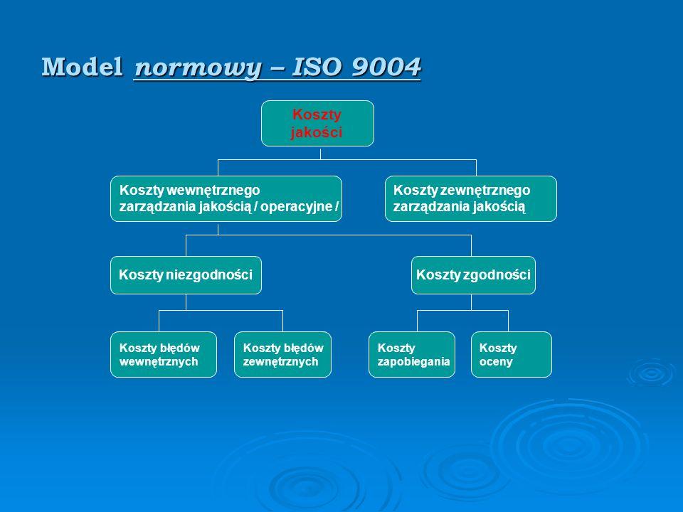 Model normowy – ISO 9004 Koszty jakości Koszty wewnętrznego zarządzania jakością / operacyjne / Koszty zewnętrznego zarządzania jakością Koszty niezgodnościKoszty zgodności Koszty błędów wewnętrznych Koszty błędów zewnętrznych Koszty zapobiegania Koszty oceny