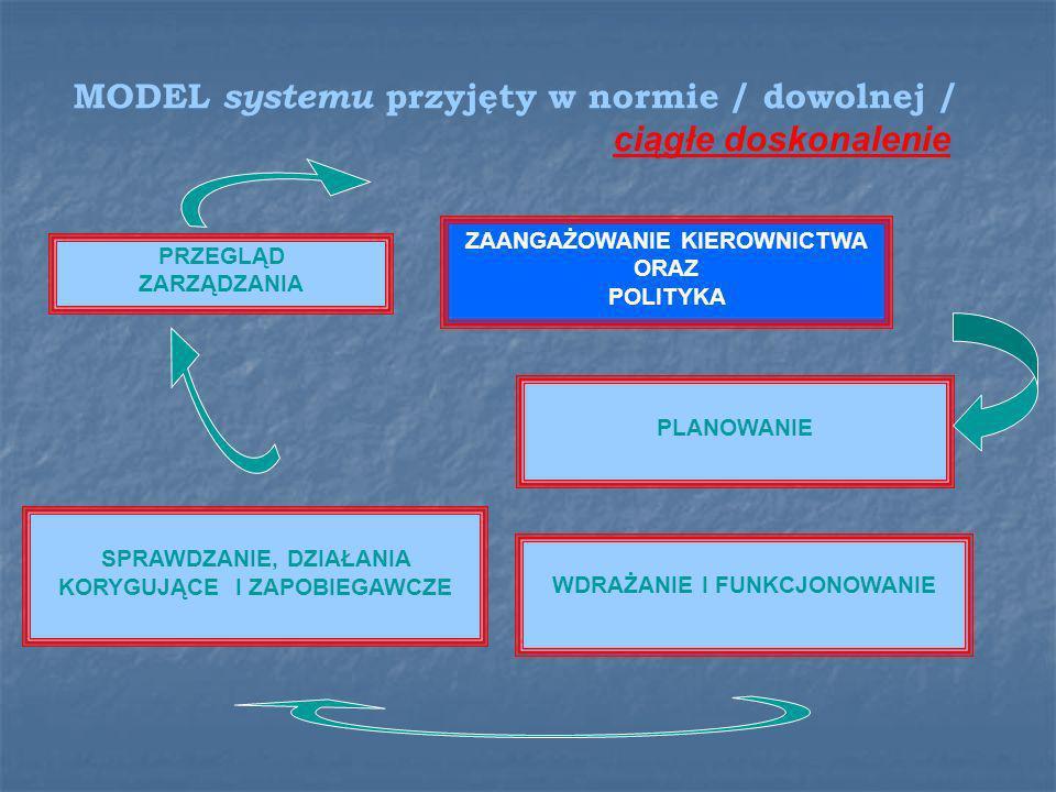 Założenia struktury systemu 1. Koło Deminga 2. Nadrzędność wymagań klienta 3. Wyższość działań prewencyjnych nad kontrolnymi kontrolnymi 4. Pojęcie kl