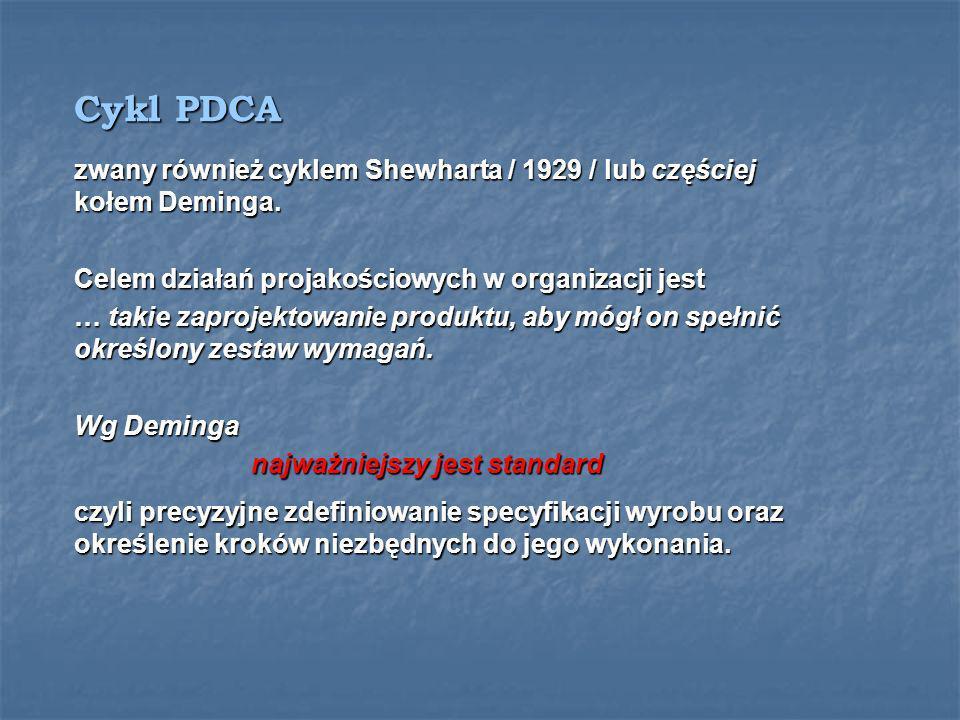 Ujęcie wg cyklu PDCA 1. Zaplanuj – to co masz do 1. Zaplanuj – to co masz do zrobienia / weź pod uwagę zrobienia / weź pod uwagę standard standard 2.