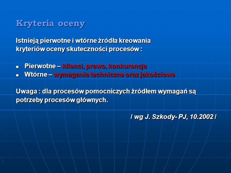 Jaka metodyka … Działania – controlling, zapisy, Działania – controlling, zapisy, - audit ? - audit ? Procesy – monitoring, zapisy, Procesy – monitori