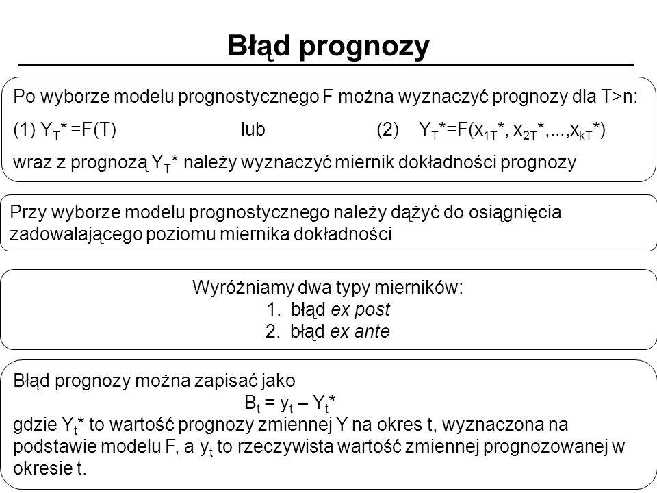 Błąd prognozy Po wyborze modelu prognostycznego F można wyznaczyć prognozy dla T>n: (1) Y T * =F(T) lub (2) Y T *=F(x 1T *, x 2T *,...,x kT *) wraz z