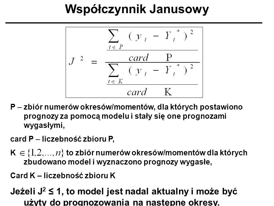 Współczynnik Janusowy P – zbiór numerów okresów/momentów, dla których postawiono prognozy za pomocą modelu i stały się one prognozami wygasłymi, card