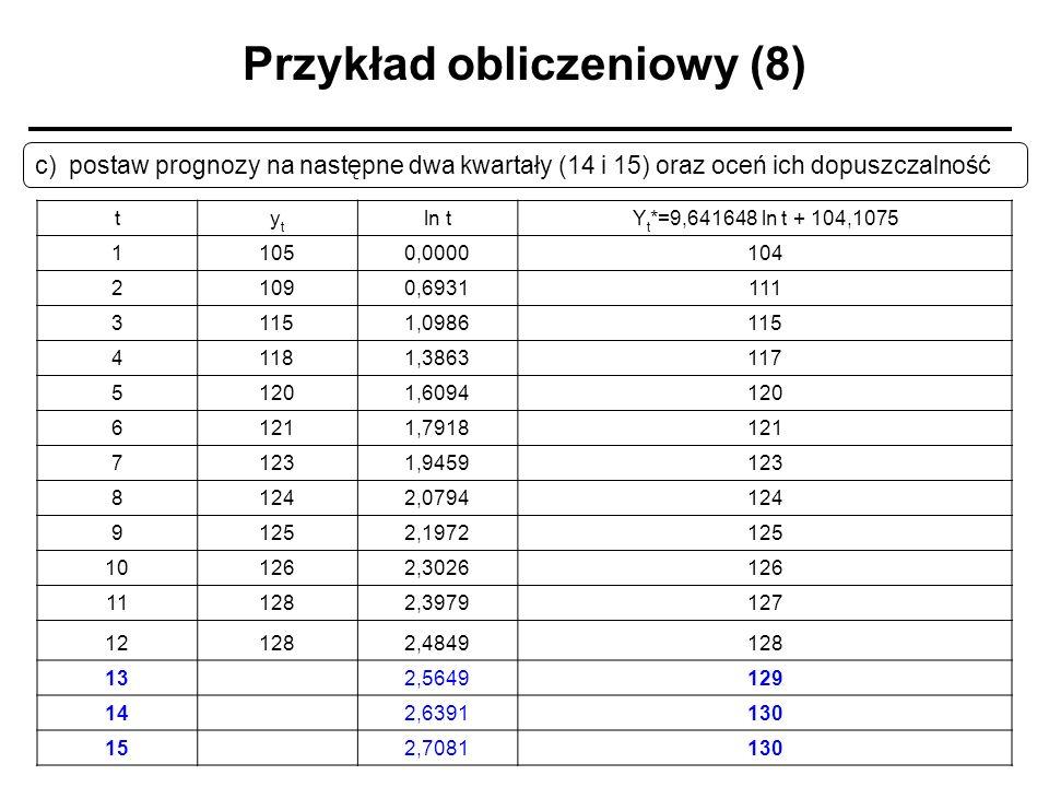 Przykład obliczeniowy (8) c) postaw prognozy na następne dwa kwartały (14 i 15) oraz oceń ich dopuszczalność tytyt ln tY t *=9,641648 ln t + 104,1075